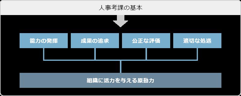 人事考課の基本